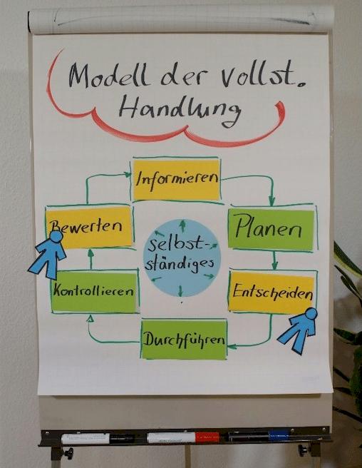 FlipChart-Grafik zum Modell der vollständigen Handlung