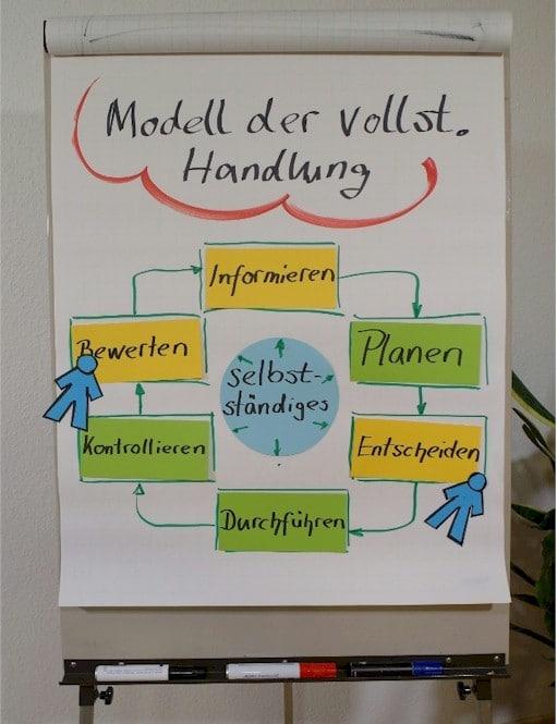 """Flipchart mit den sechs Abschnitten des 'Modell der vollständigen Handlung"""": Wie hängen Leittextmethode und Modell der vollständigen Handlung zusammen?"""