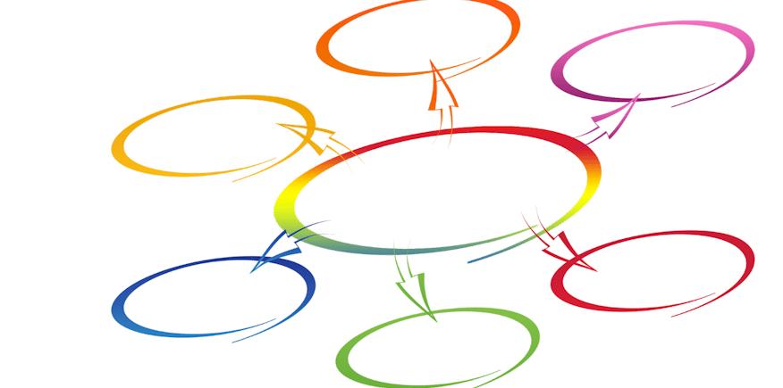 Grafik einer Art Mindmap: Ein Unterweisungsentwurf ist in jedem Fall sinnvoll