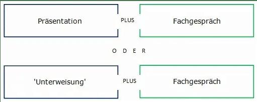 Struktur der praktischen Ausbilder-Prüfung