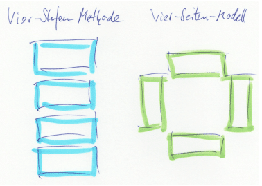 Grafik für vier Stufen und für vier Seiten